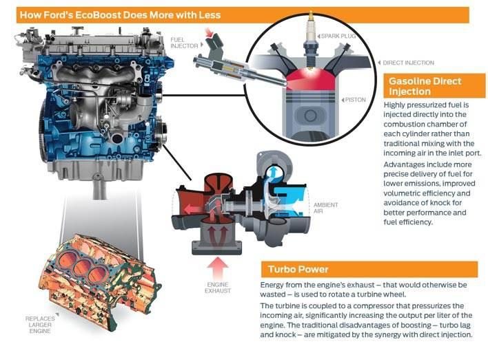 ford ecoboost engine eastern cape motors. Black Bedroom Furniture Sets. Home Design Ideas